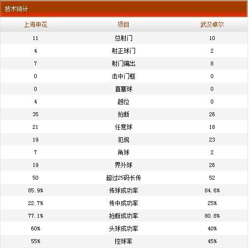 申花2-1卓尔技术统计