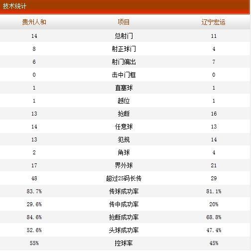 贵州人和4-2辽宁宏运技术统计
