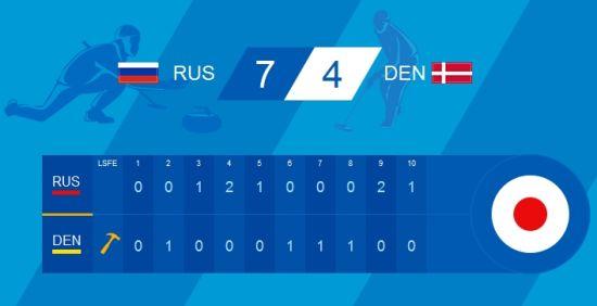 俄罗斯7比4胜丹麦