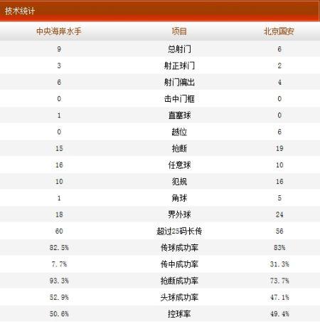 中央海岸水手1-0北京国安数据统计
