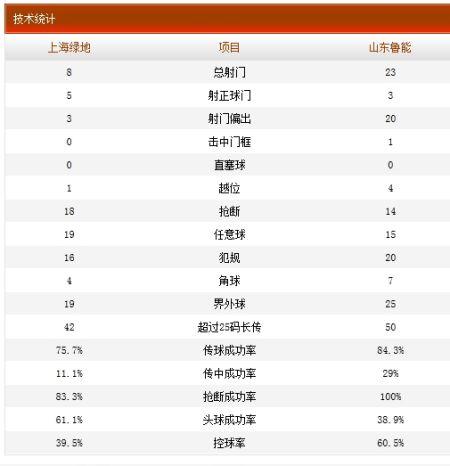 上海绿地1-0山东鲁能技术统计