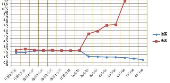 博彩公司对于本场比赛德、法胜负赔率数据