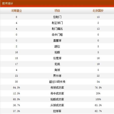 建业2-1国安技术统计