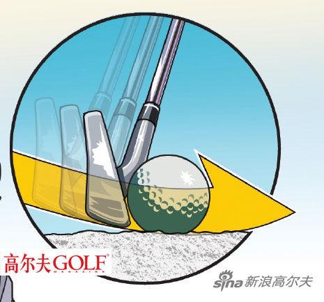 大腿的力量向下,有助于产生杆头首先触球的击球