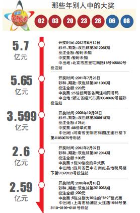 4.97亿之前中国巨奖排行