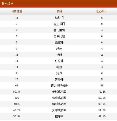 河南建业1-1江苏舜天技术统计