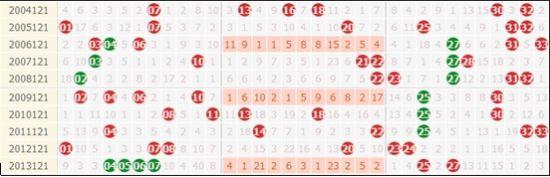 历史10次双色球121期走势,凤尾需防3字头