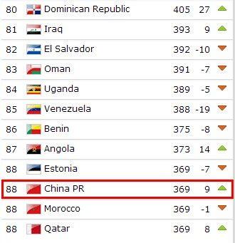 国足排名第88位