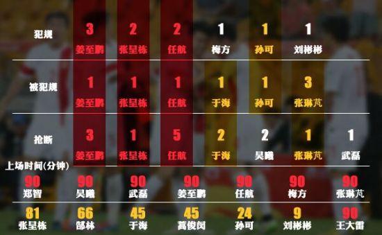 本场比赛任航贡献了球队最多的5次抢断