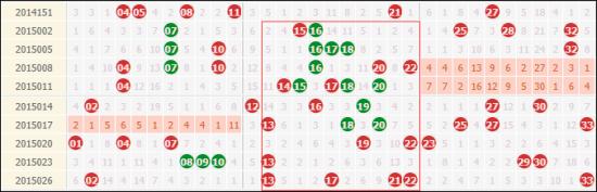 近10期双色球周日奖号走势,二区出号最为稳定