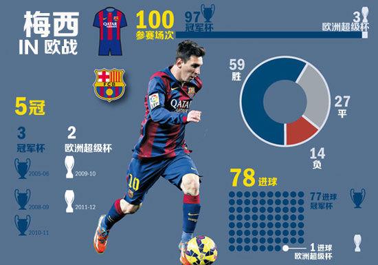 本场是梅西的第100场欧战比赛,在这100场比赛中他总共进球78个