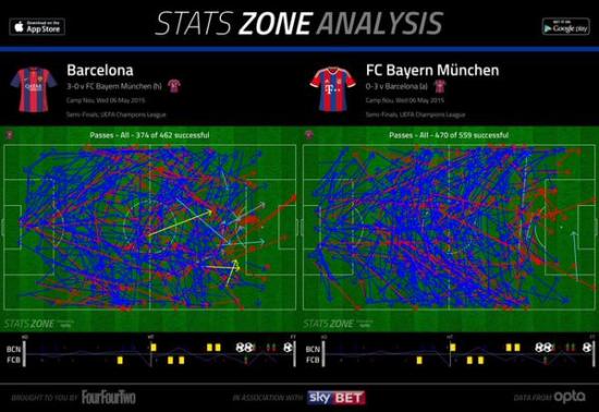 拜仁控球占优,但只创造了5次机会,远少于对手的14次。