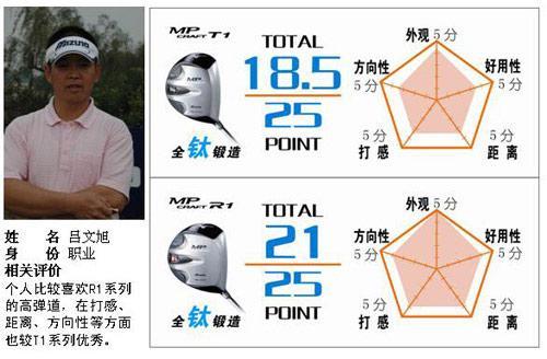 美津浓新品职业测评适合强劲挥杆型选手开球木杆