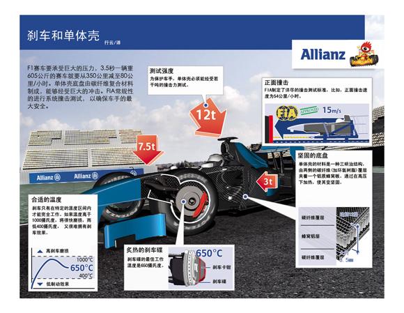 图表-2009F1技术图解刹车和单体壳(可下载大图)