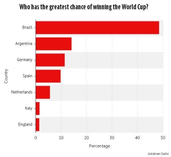 高盛预测各队世界杯夺冠几率