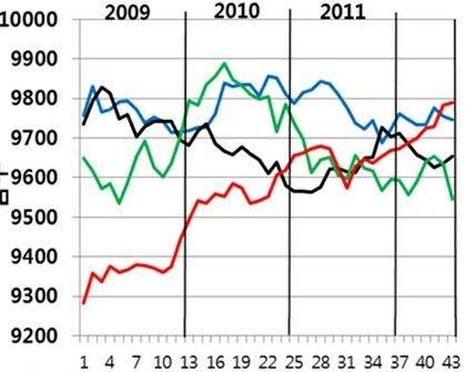 近三年部分棋手国际等级分变化。纵坐标是等级分,蓝线李世石,黑线古力,绿线孔杰,红线朴廷桓