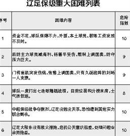 辽足保级重大困难列表:球队6大问题可谓招招要命