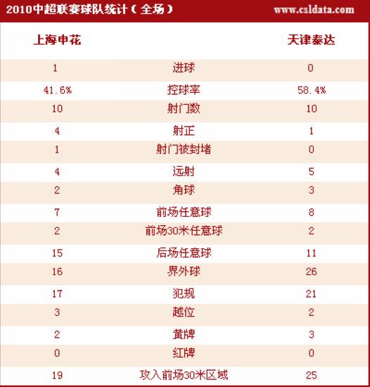 图文-[中超]上海1-0天津数据统计申花略占上风