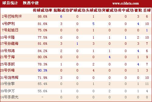 图文-[中超]河南1-0陕西数据统计卡隆表现差强人意