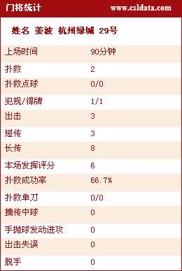 图文-[中超]杭州绿城2-1辽宁宏运姜波发挥正常