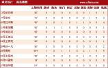 图文-[中超]南昌1-1广州数据统计 腾彬点球救主