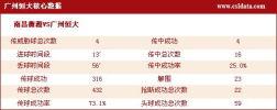 图文-[中超]南昌1-1广州数据统计 恒大核心数据