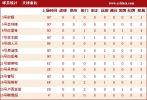 图文-[中超]河南0-0天津数据统计 全队状态不佳