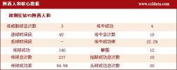 图文-[中超]深圳0-1陕西数据 陕西队核心数据