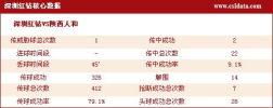 图文-[中超]深圳0-1陕西数据 深圳队核心数据