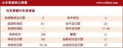 图文-[中超]山东1-0长春数据 山东核心数据