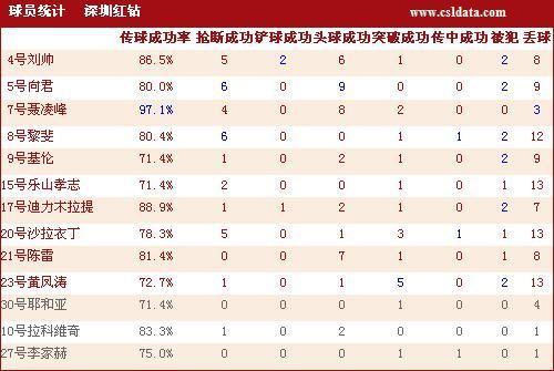 深圳红钻球员详细技术统计