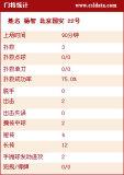 北京国安门将数据