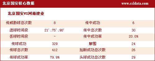 北京国安核心数据
