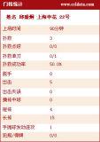 上海申花门将详细