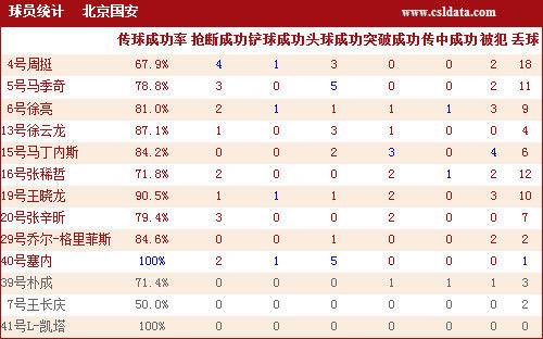 北京国安球员详细数据