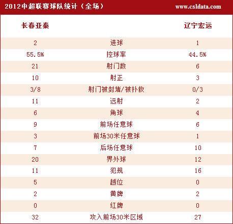 长春亚泰2-1辽宁宏运数据统计