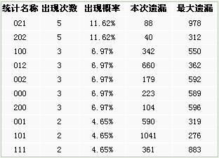 博乐彩票网排列三第2008202期大中小012路分析