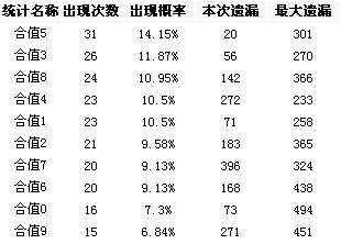 [博乐彩票网]福彩3D第2008255期和值和尾分析