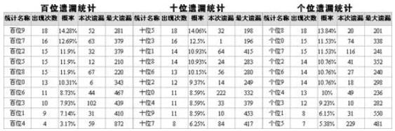 [博乐网]体彩排列3第2008283期定位杀码