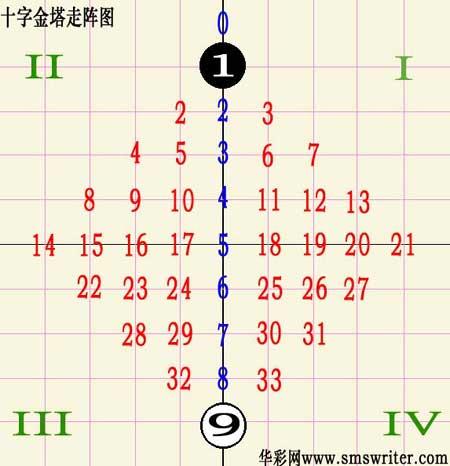 [华彩网]双色球028期英豪十字走阵:重点1469尾