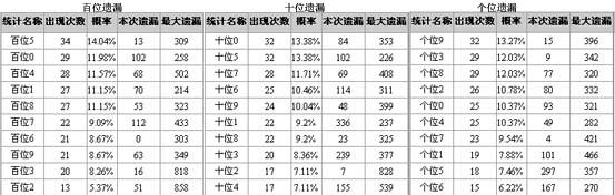 博乐彩票网排列3第2008190期定位分析(组图)