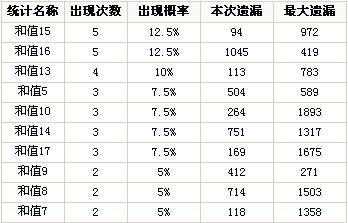 博乐彩票网福彩3D第08194期和值和尾分析(组图)