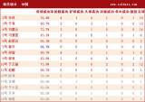 国足队员详细技术统计