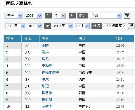 乒联排名:王励勤被紧逼波尔回勇郭焱超王楠(图)