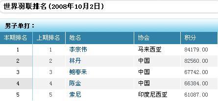 国际羽联排名:中国女队揽两项第一 男双难觅新组合