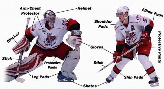 冰球装备对运动员来说相当重要