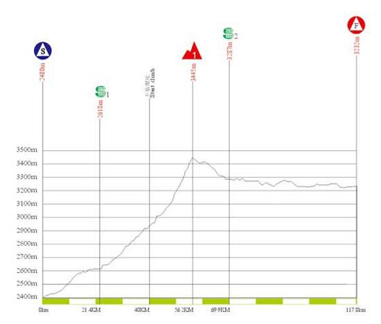 图文-2010年环青海湖自行车赛海拔图第四赛段