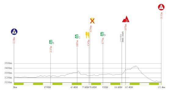 图文-2010年环青海湖自行车赛海拔图第六赛段