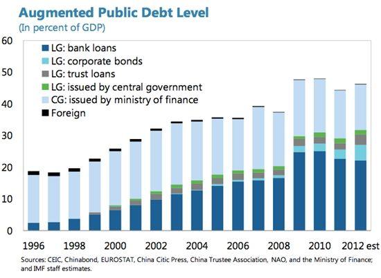 债务占gdp是好是坏_世界货币总闸门即将开启