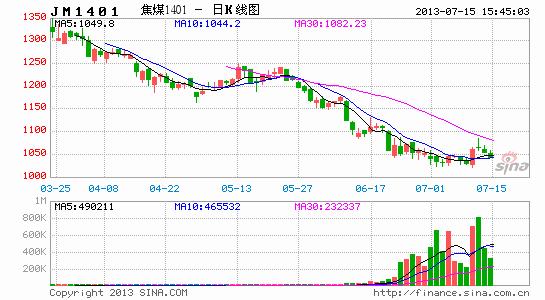 上海中期:底部巩固阶段 煤焦小幅走高